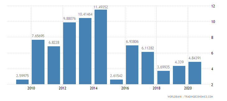 moldova adjusted net savings including particulate emission damage percent of gni wb data