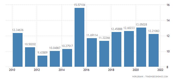 moldova adjusted savings consumption of fixed capital percent of gni wb data