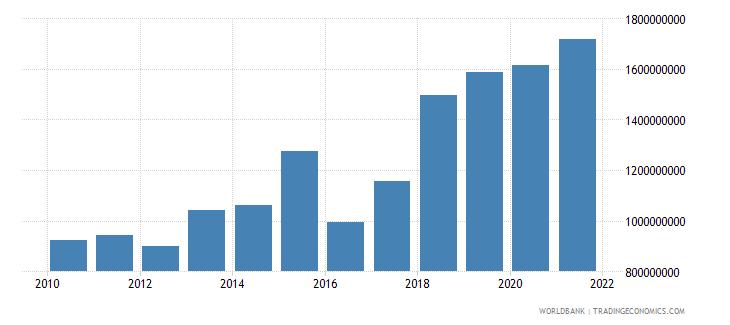 moldova adjusted savings consumption of fixed capital us dollar wb data