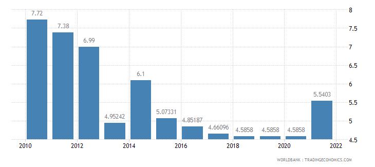 moldova adjusted savings education expenditure percent of gni wb data
