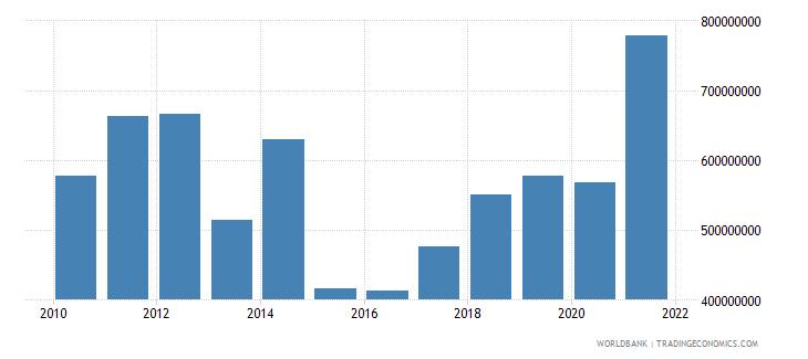 moldova adjusted savings education expenditure us dollar wb data