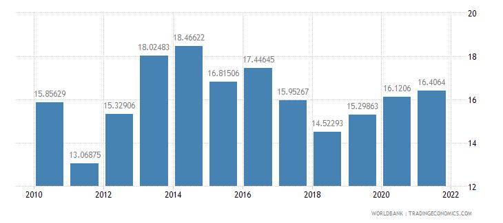 moldova adjusted savings gross savings percent of gni wb data