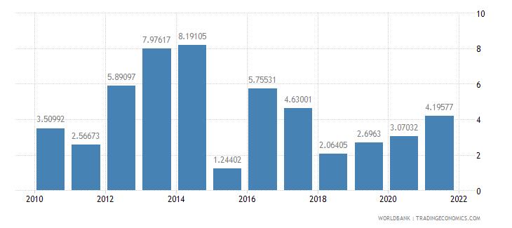 moldova adjusted savings net national savings percent of gni wb data
