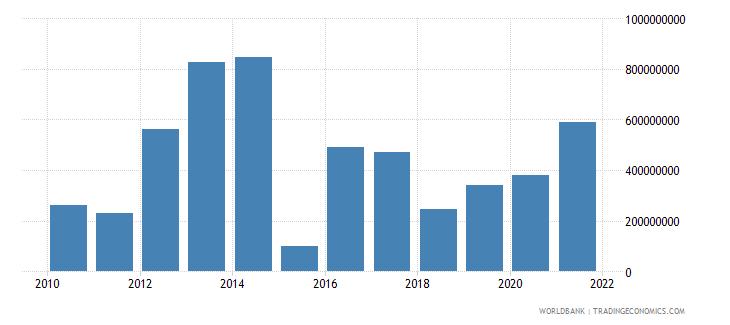 moldova adjusted savings net national savings us dollar wb data