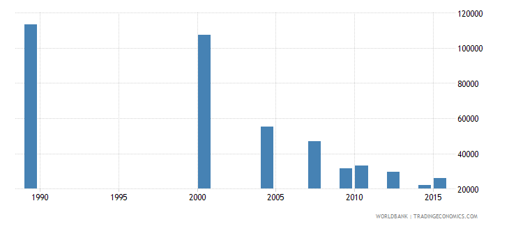 moldova adult illiterate population 15 years both sexes number wb data