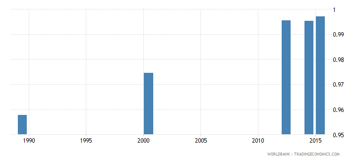 moldova adult literacy rate population 15 years gender parity index gpi wb data