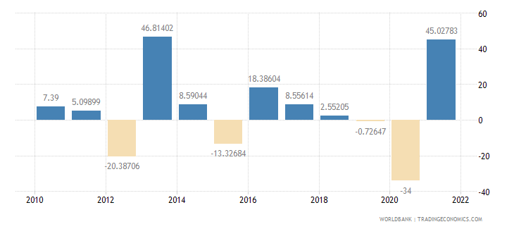 moldova agriculture value added annual percent growth wb data