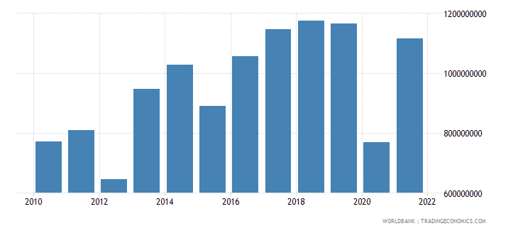 moldova agriculture value added constant 2000 us dollar wb data