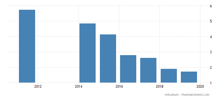 moldova annualized growth in survey mean consumption or income per capita bottom 40percent percent based on 2005 ppp wb data