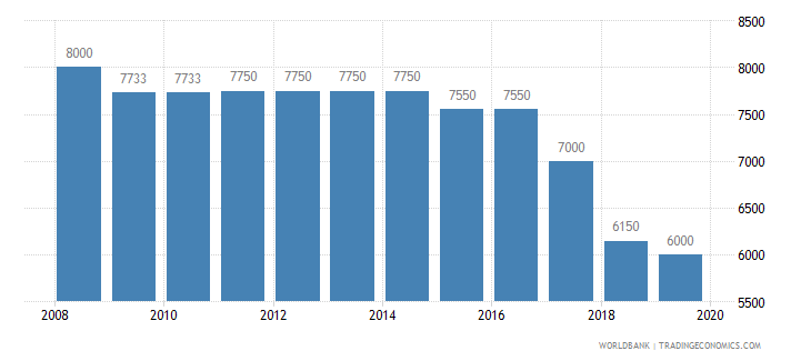 moldova armed forces personnel total wb data
