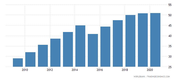moldova atms per 100000 adults gfd wb data