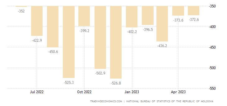 Moldova Balance of Trade