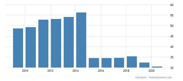 moldova bank branches per 100000 adults wb data