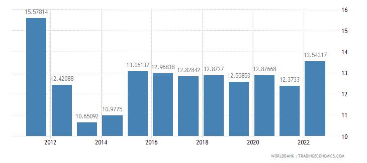 moldova bank capital to assets ratio percent wb data