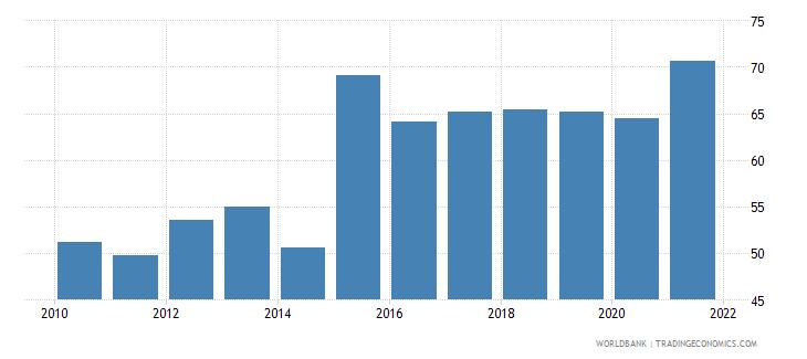 moldova bank concentration percent wb data