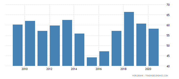 moldova bank cost to income ratio percent wb data