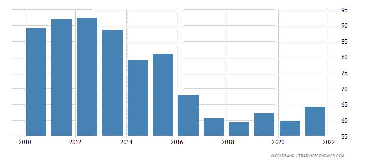 moldova bank credit to bank deposits percent wb data