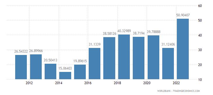 moldova bank liquid reserves to bank assets ratio percent wb data