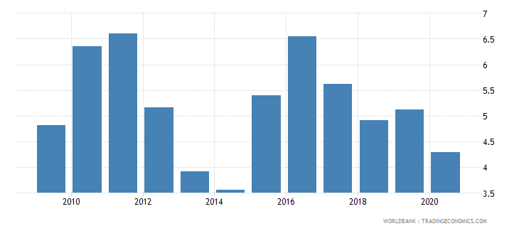 moldova bank net interest margin percent wb data