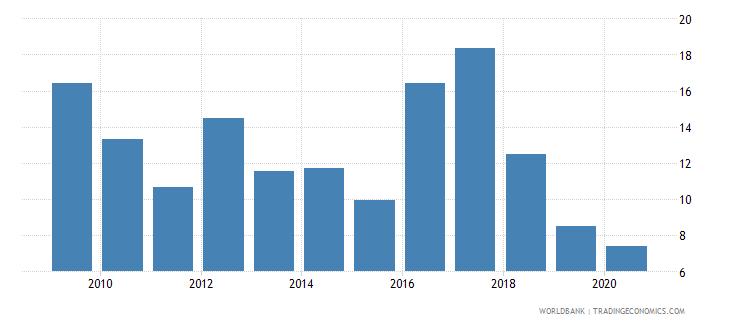 moldova bank nonperforming loans to gross loans percent wb data