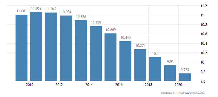 moldova birth rate crude per 1 000 people wb data