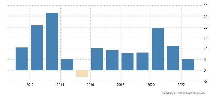 moldova broad money growth annual percent wb data
