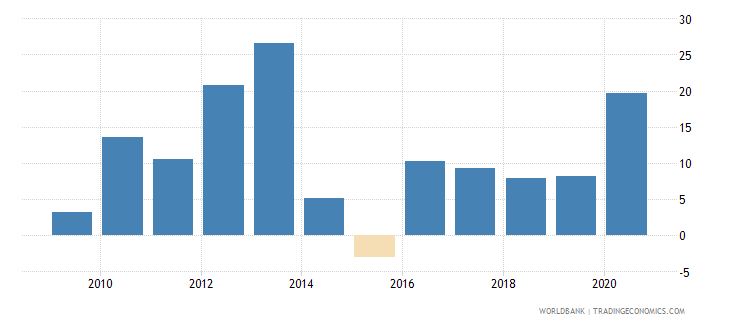 moldova broad money growth annual percent wb data