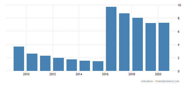 moldova central bank assets to gdp percent wb data