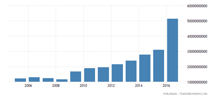 moldova central government debt total current lcu wb data