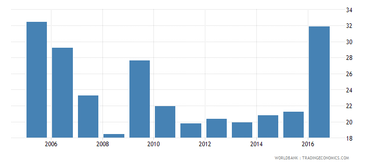 moldova central government debt total percent of gdp wb data