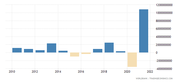 moldova changes in inventories current lcu wb data