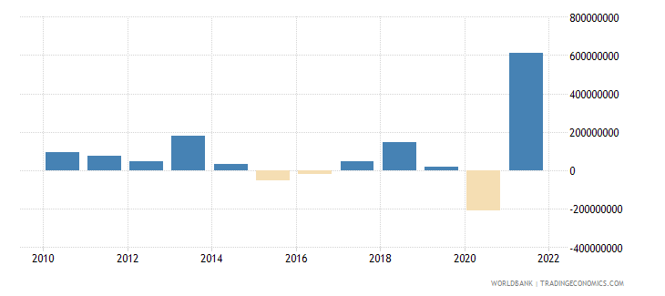 moldova changes in inventories us dollar wb data