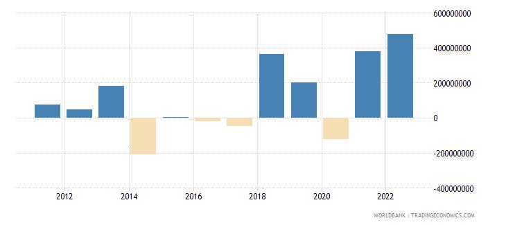 moldova changes in inventories us dollar wb data