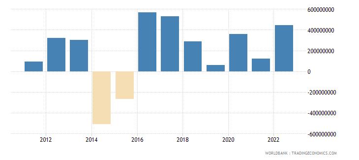 moldova changes in net reserves bop us dollar wb data