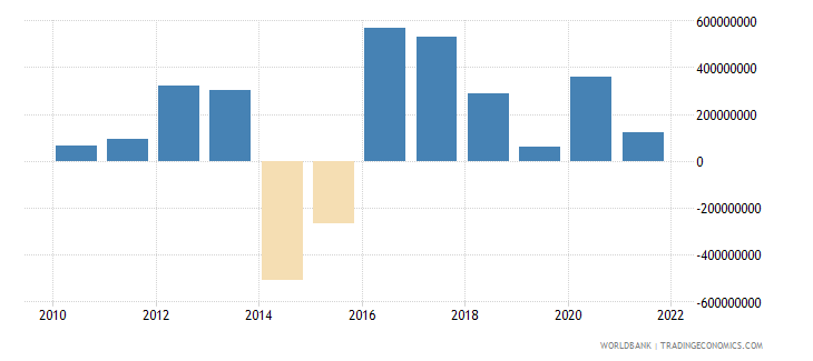 moldova changes in net reserves bop us dollar wb data