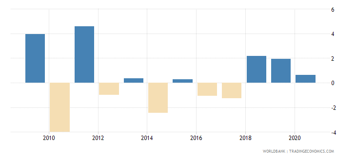 moldova claims on central government annual growth as percent of broad money wb data