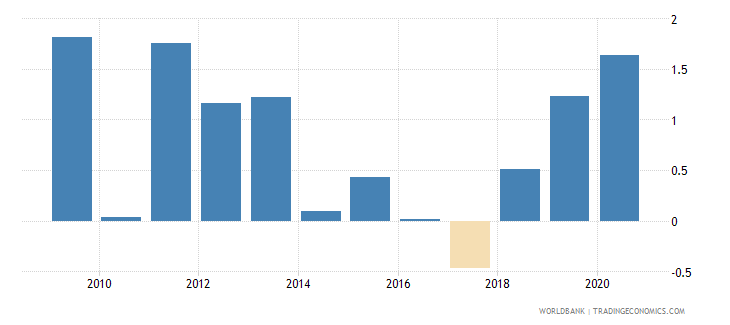 moldova claims on central government etc percent gdp wb data