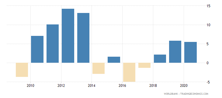 moldova claims on private sector annual growth as percent of broad money wb data