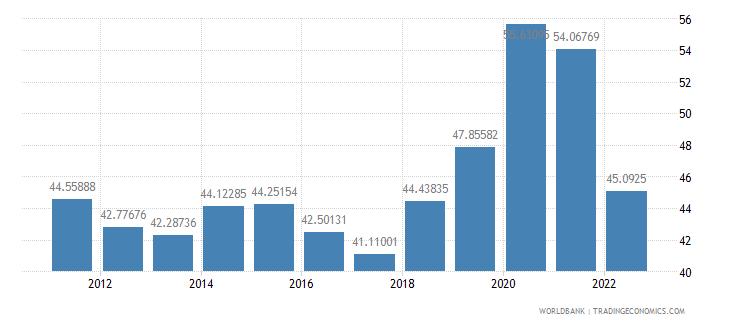 moldova communications computer etc percent of service exports bop wb data