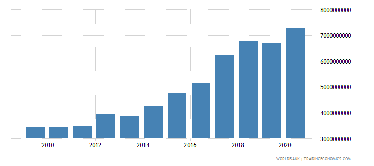moldova compensation of employees current lcu wb data