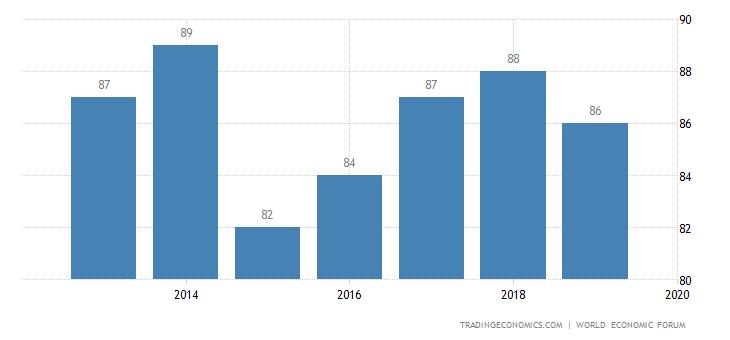 Moldova Competitiveness Rank