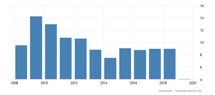 moldova consolidated foreign claims of bis reporting banks to gdp percent wb data