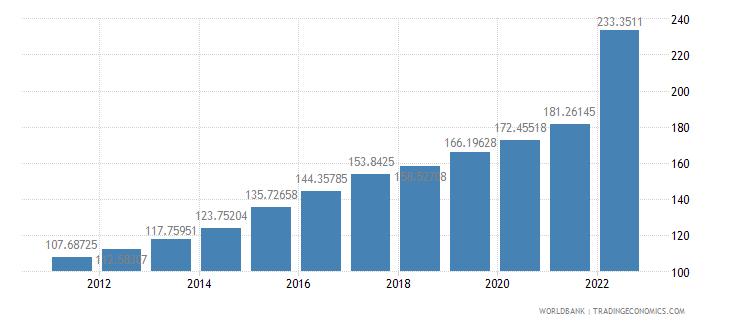 moldova consumer price index 2005  100 wb data