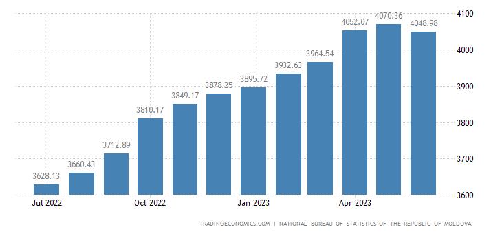 Moldova Consumer Price Index (CPI)