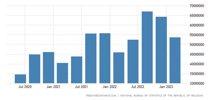 Moldova Consumer Spending