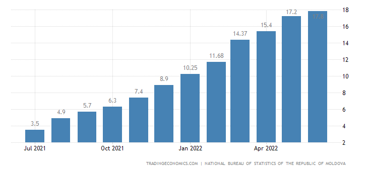 Moldova Core Inflation Rate