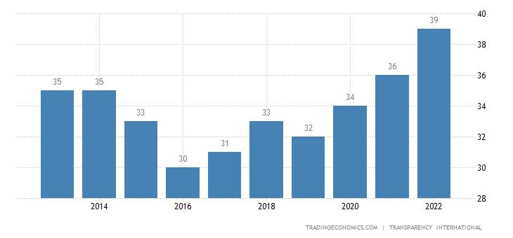 Moldova Corruption Index