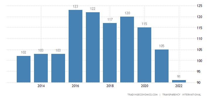 Moldova Corruption Rank