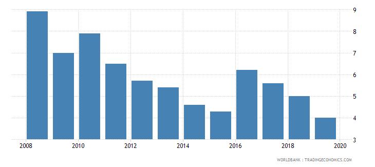 moldova cost of business start up procedures male percent of gni per capita wb data