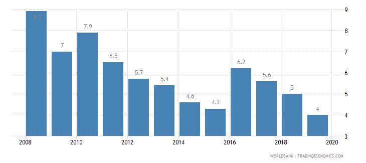 moldova cost of business start up procedures percent of gni per capita wb data